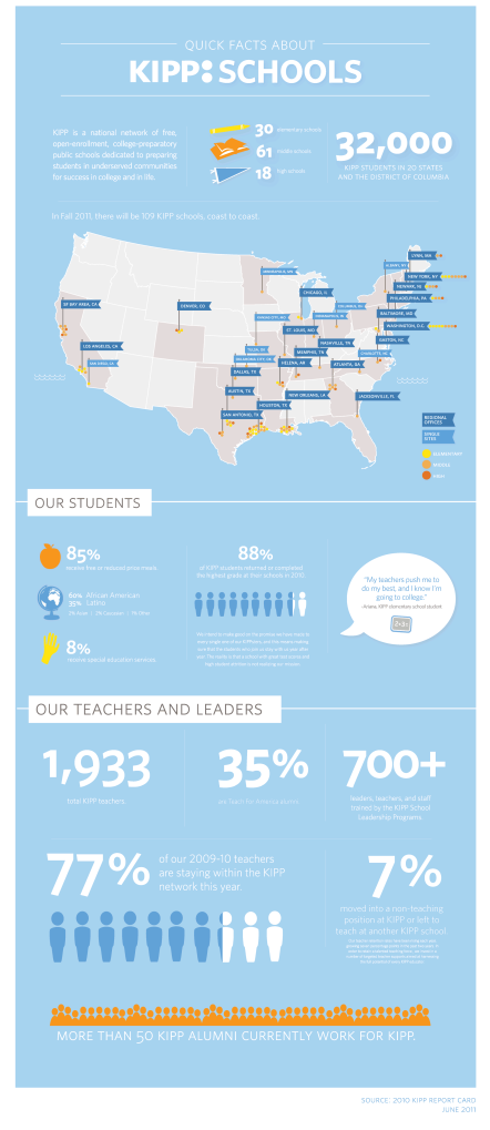 Facts about KIPP Schools