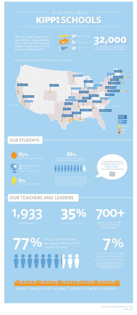 Facts about KIPP Schools